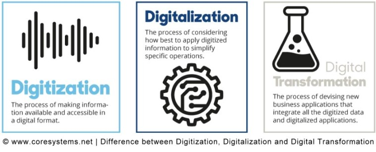 Digitization_Digitalization_D-Tranformation